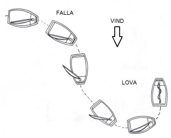 Falla och Lova